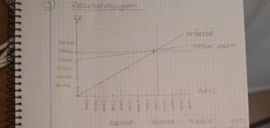 Resultatdiagram